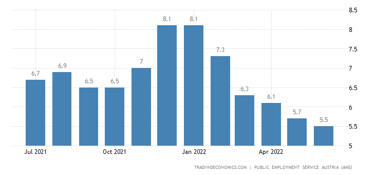 Austria Unemployment Rate