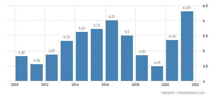 austria unemployment total percent of total labor force wb data