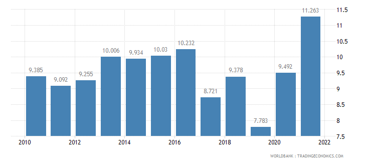 austria unemployment youth female percent of female labor force ages 15 24 wb data