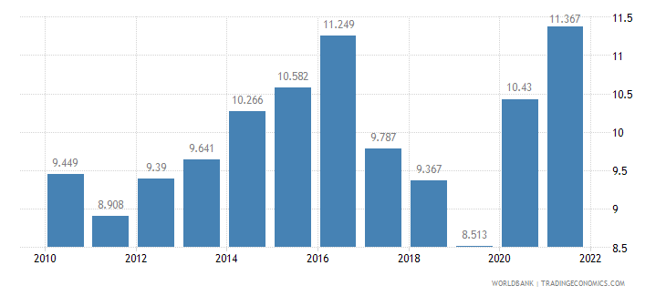 austria unemployment youth total percent of total labor force ages 15 24 wb data