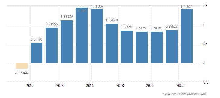austria urban population growth annual percent wb data