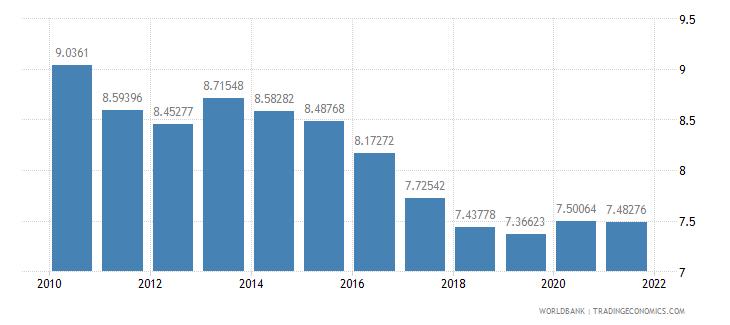 austria vulnerable employment total percent of total employment wb data