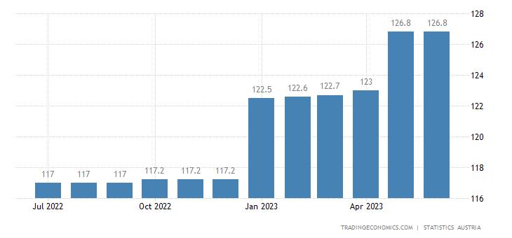 Austria Minimum Wages in Manufacturing Index