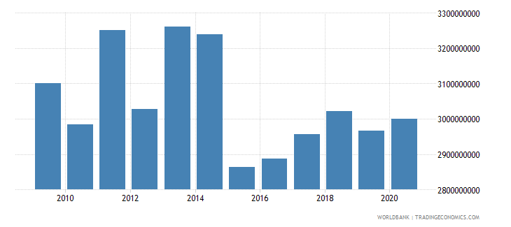 austria workers remittances and compensation of employees received us dollar wb data
