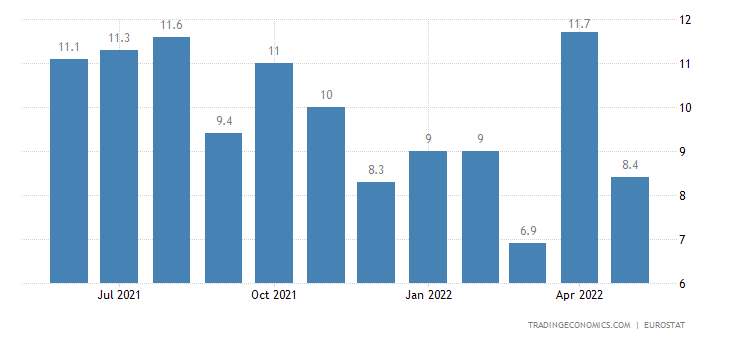 Austria Youth Unemployment Rate