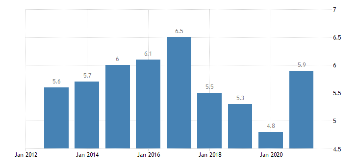 austria youth unemployment ratio 15 24 eurostat data