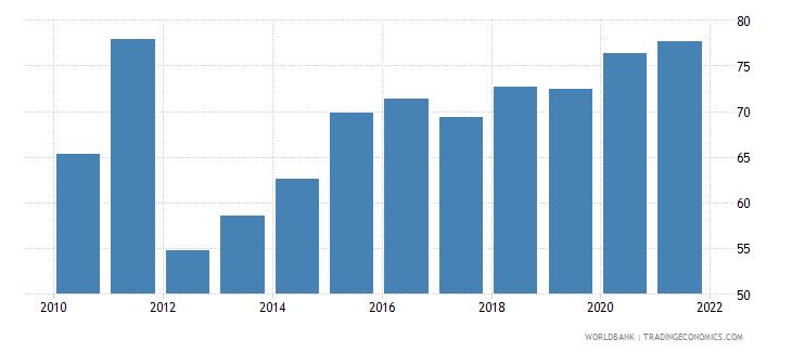 azerbaijan 5 bank asset concentration wb data