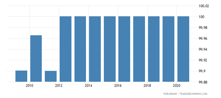 azerbaijan access to electricity urban percent of urban population wb data