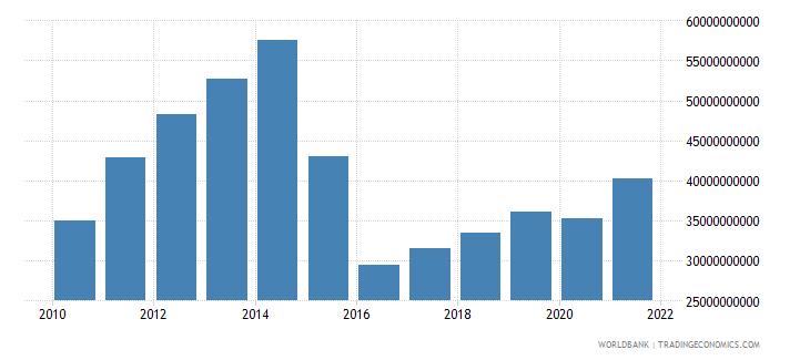 azerbaijan adjusted net national income us dollar wb data