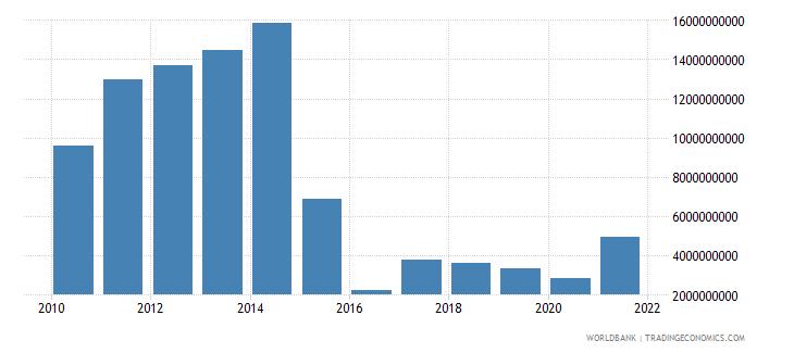 azerbaijan adjusted net savings including particulate emission damage us dollar wb data