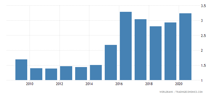 azerbaijan adjusted savings carbon dioxide damage percent of gni wb data