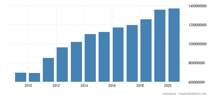 azerbaijan adjusted savings carbon dioxide damage us dollar wb data
