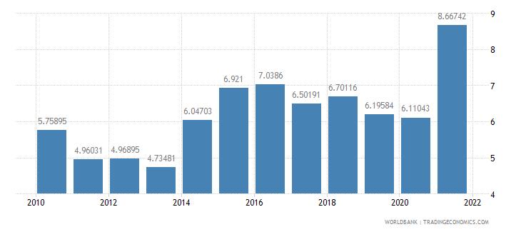 azerbaijan adjusted savings consumption of fixed capital percent of gni wb data