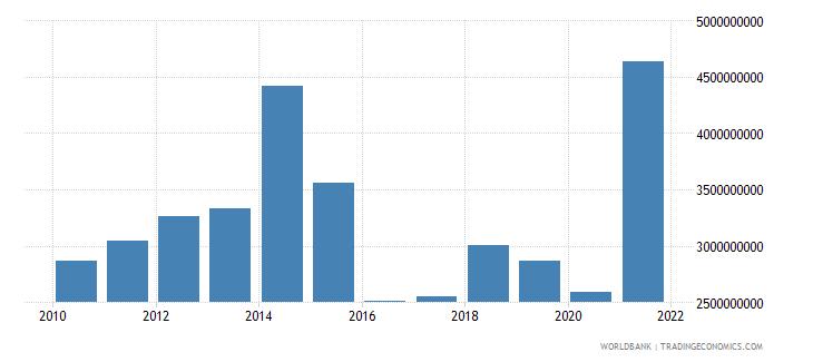 azerbaijan adjusted savings consumption of fixed capital us dollar wb data