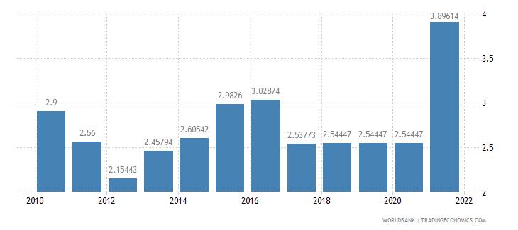azerbaijan adjusted savings education expenditure percent of gni wb data
