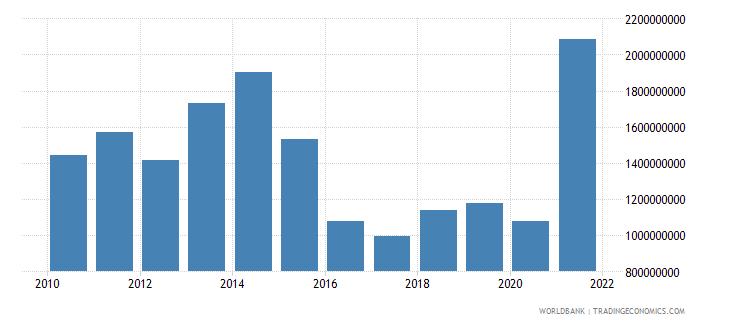 azerbaijan adjusted savings education expenditure us dollar wb data