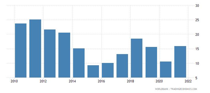 azerbaijan adjusted savings energy depletion percent of gni wb data