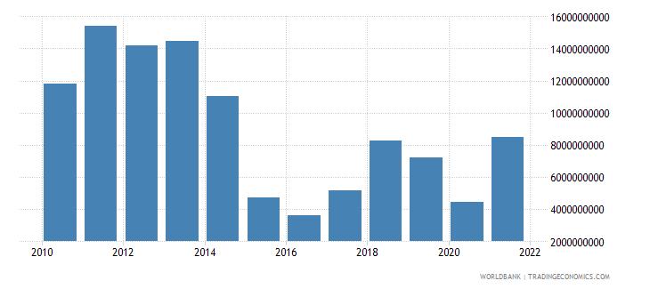 azerbaijan adjusted savings energy depletion us dollar wb data