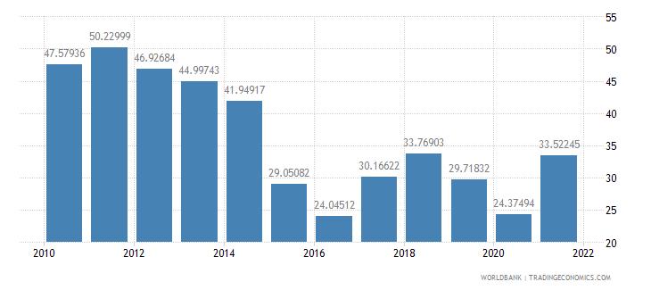 azerbaijan adjusted savings gross savings percent of gni wb data