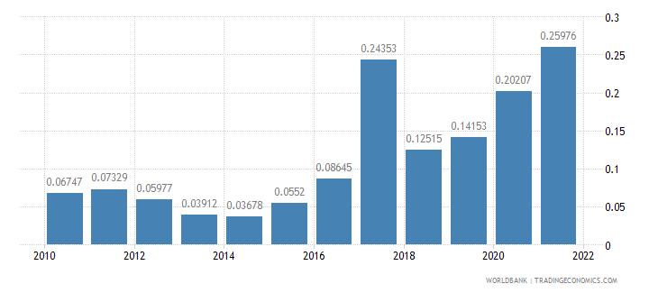 azerbaijan adjusted savings mineral depletion percent of gni wb data