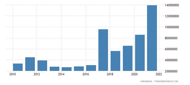 azerbaijan adjusted savings mineral depletion us dollar wb data