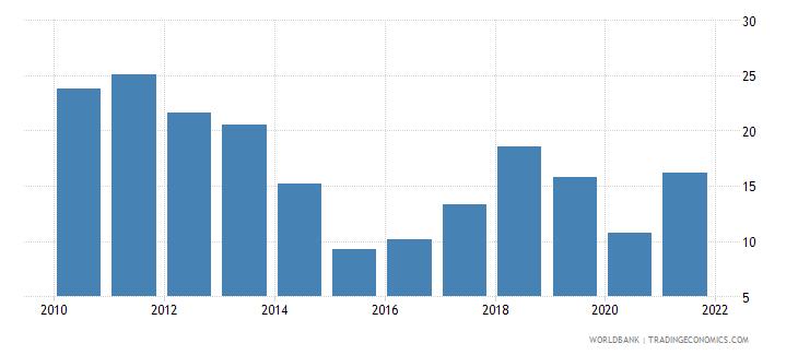 azerbaijan adjusted savings natural resources depletion percent of gni wb data