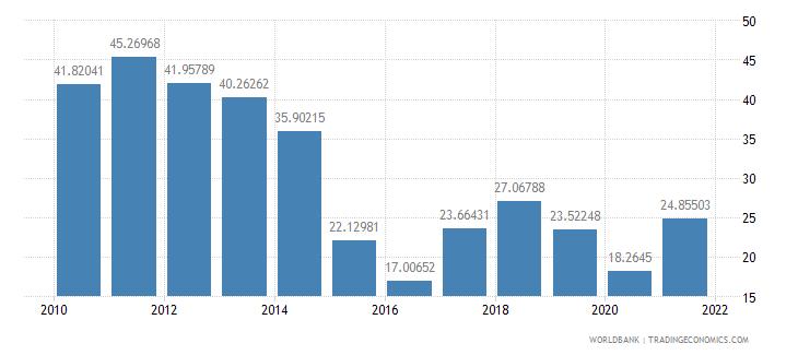 azerbaijan adjusted savings net national savings percent of gni wb data