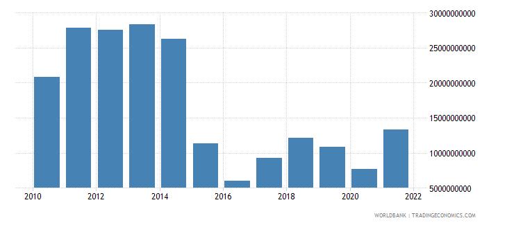azerbaijan adjusted savings net national savings us dollar wb data