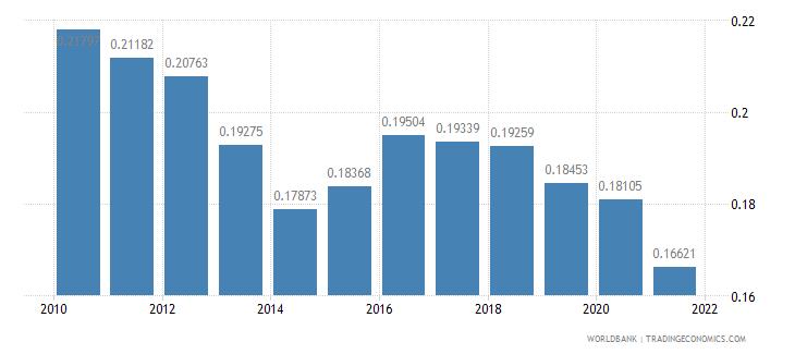 azerbaijan adjusted savings particulate emission damage percent of gni wb data