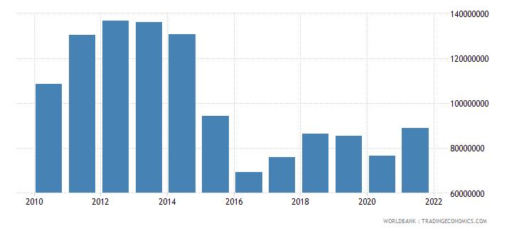 azerbaijan adjusted savings particulate emission damage us dollar wb data