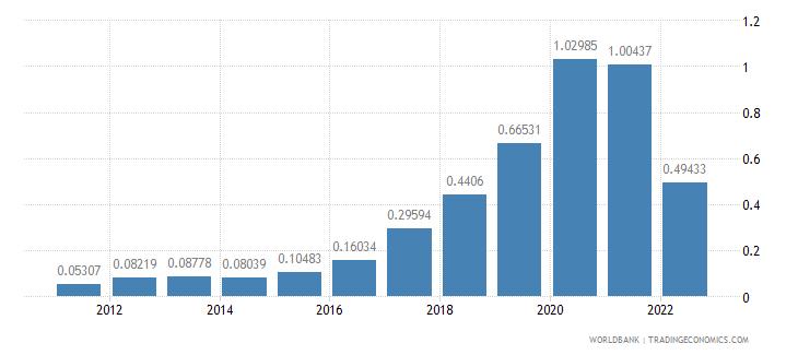 azerbaijan agricultural raw materials exports percent of merchandise exports wb data