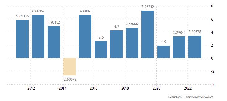 azerbaijan agriculture value added annual percent growth wb data