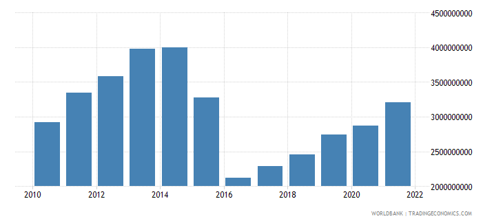 azerbaijan agriculture value added us dollar wb data