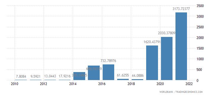 azerbaijan air transport freight million ton km wb data