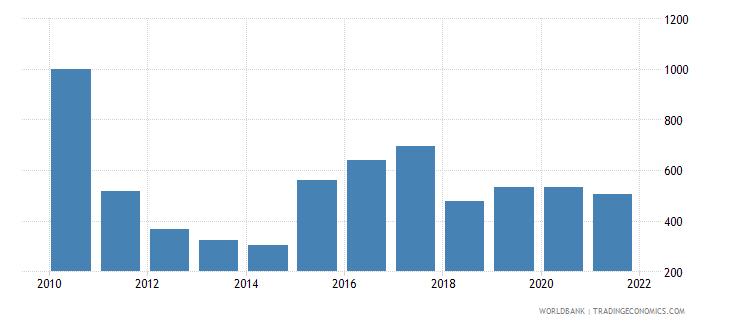 azerbaijan aquaculture production metric tons wb data