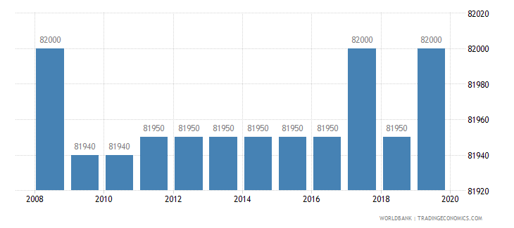 azerbaijan armed forces personnel total wb data