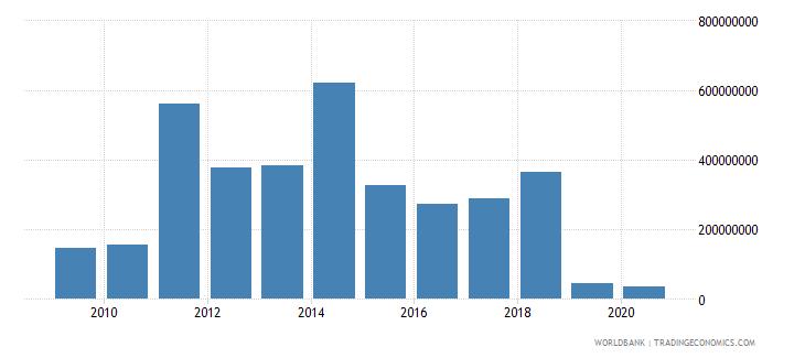 azerbaijan arms imports constant 1990 us dollar wb data