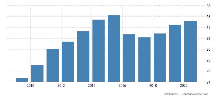 azerbaijan atms per 100000 adults gfd wb data