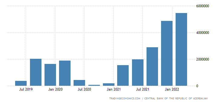 Azerbaijan Balance of Trade