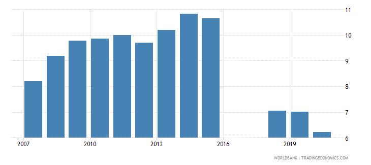 azerbaijan bank branches per 100000 adults wb data