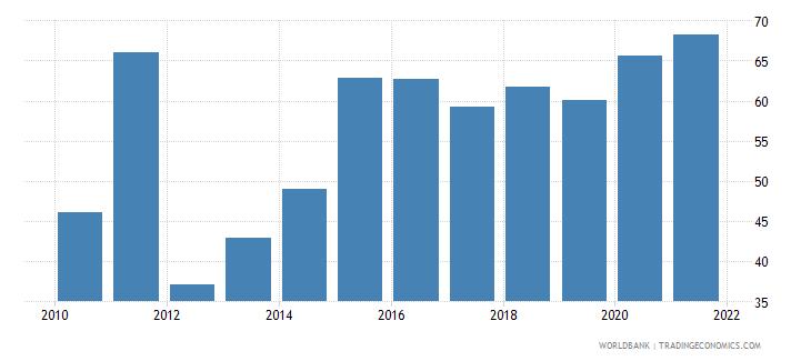 azerbaijan bank concentration percent wb data