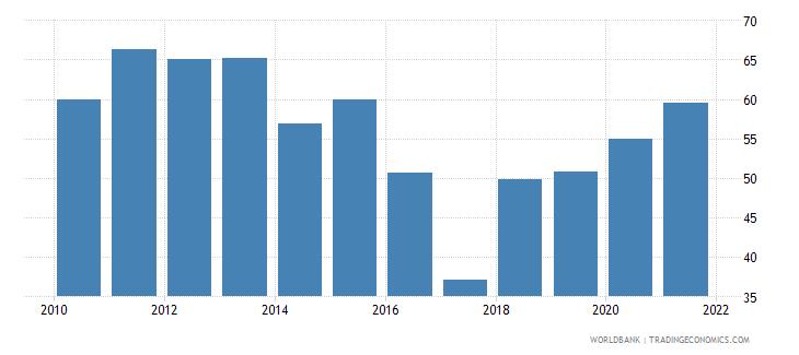 azerbaijan bank cost to income ratio percent wb data