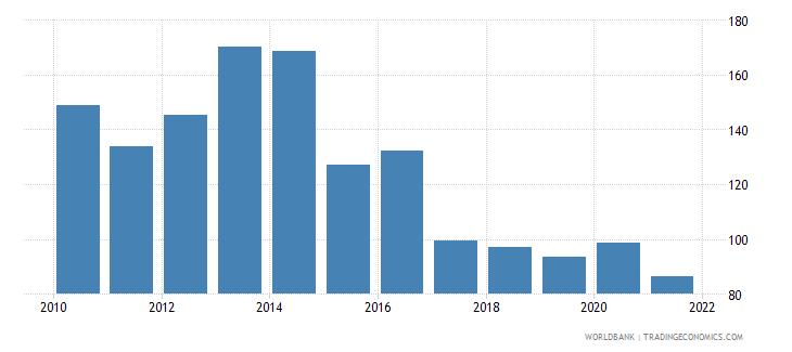 azerbaijan bank credit to bank deposits percent wb data