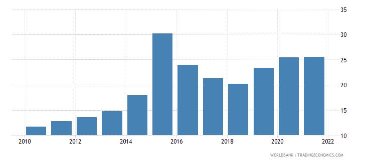 azerbaijan bank deposits to gdp percent wb data