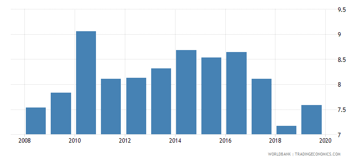 azerbaijan bank lending deposit spread wb data