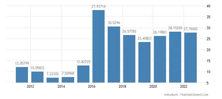 azerbaijan bank liquid reserves to bank assets ratio percent wb data