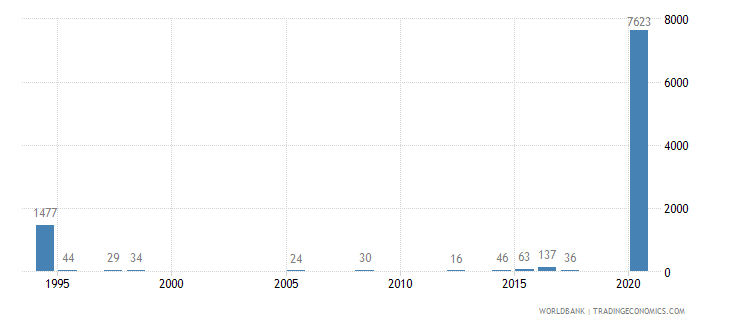 azerbaijan battle related deaths number of people wb data