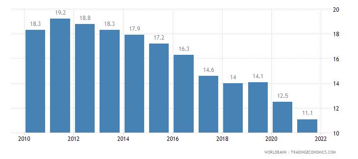 azerbaijan birth rate crude per 1 000 people wb data