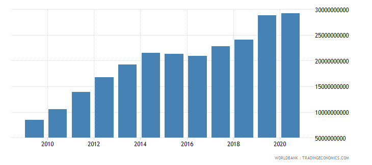 azerbaijan broad money current lcu wb data
