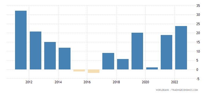 azerbaijan broad money growth annual percent wb data